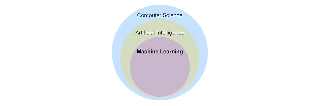 Machine Learning, Data Science, Big Data